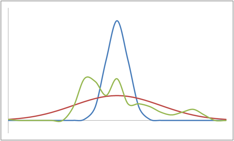 Distributions_with_same_mean