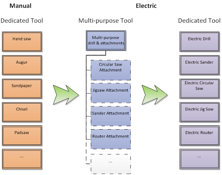 Electric_Tools_evolution
