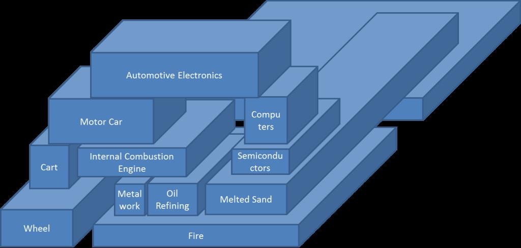 Innovation_Combination