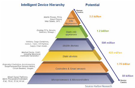 Intelligent_Device_Hierarchy