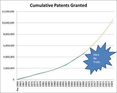 PatentGrowth
