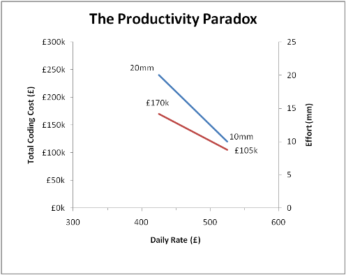 Productivity_Paradox