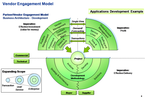 application_development_ecosystem